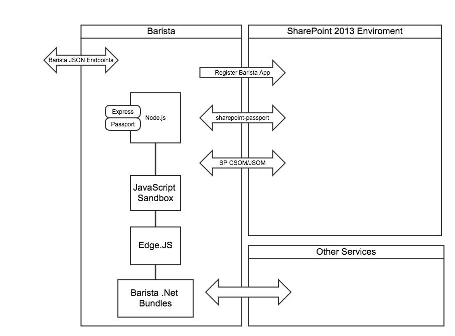 Edge Based Barista SharePoint
